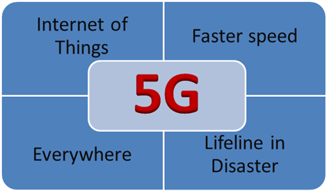 How will the 5G network change the world? |